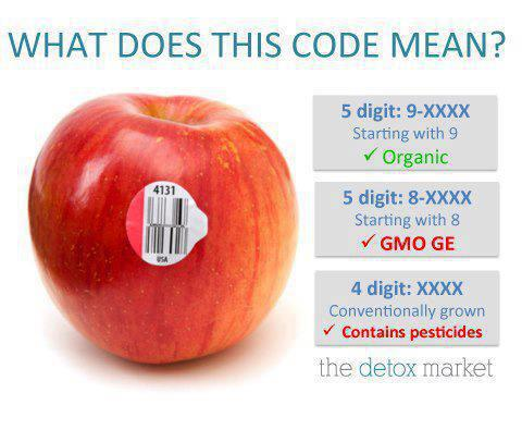Organic gmo how to read bar codes on food integrative for Food barcode